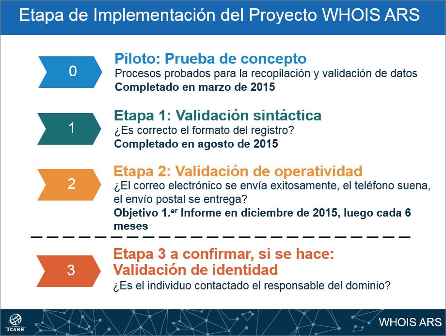 Sistema de Informes sobre la Exactitud de los Datos de WHOIS